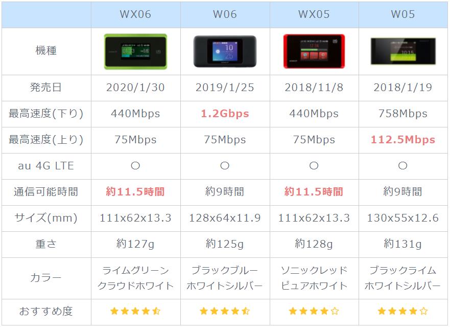 WiMAXスペック表1