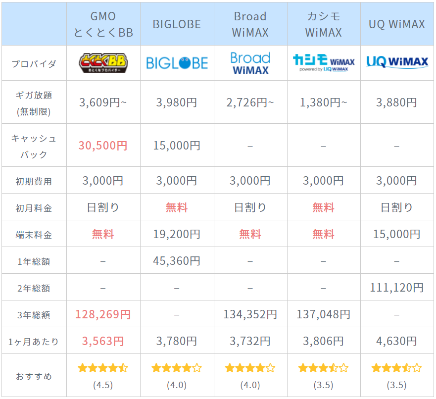 WiMAXプロバイダ比較表8月